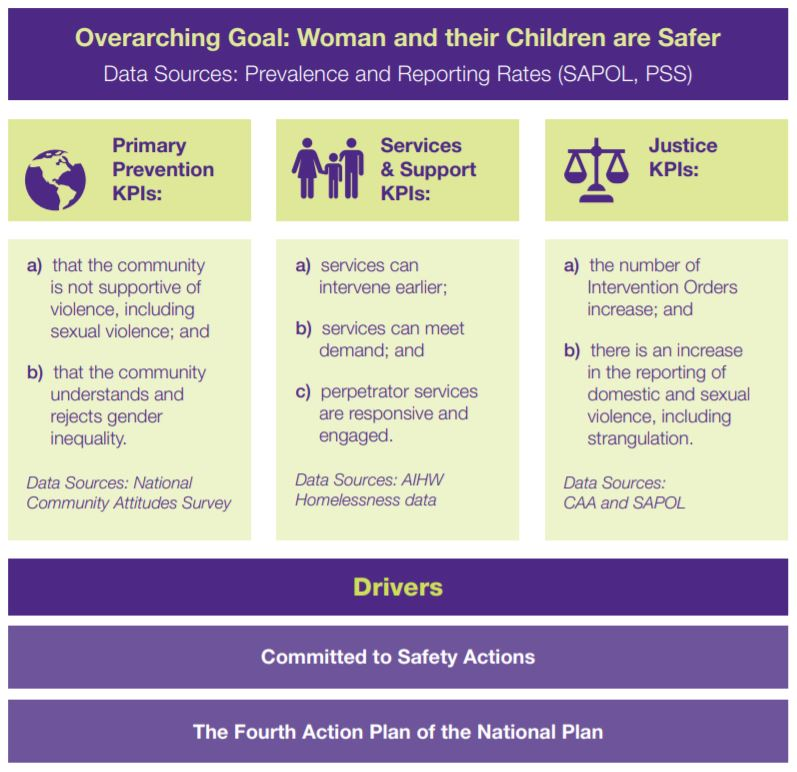The Committed to Safey data framework. Overarching goal: woman and their children are safer. Primary Prevention KPIs: a) that the community is not supportive of violence, including sexual violence; and b) that the community understands and rejects gender inequality. Data Sources: National Community Attitudes Survey. Services & Support KPIs: a) services can intervene earlier; b) services can meet demand; and c) perpetrator services are responsive and engaged. Data Sources: AIHW Homelessness data. Justice KPIs: a) the number of Intervention Orders increase; and b) there is an increase in the reporting of domestic and sexual violence, including strangulation. Data Sources: CAA and SAPOL. Drivers: Committed to Safety Actions; The Fourth Action Plan of the National Plan